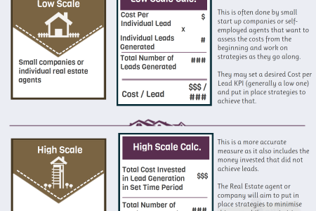 Real estate cost per sale Infographic