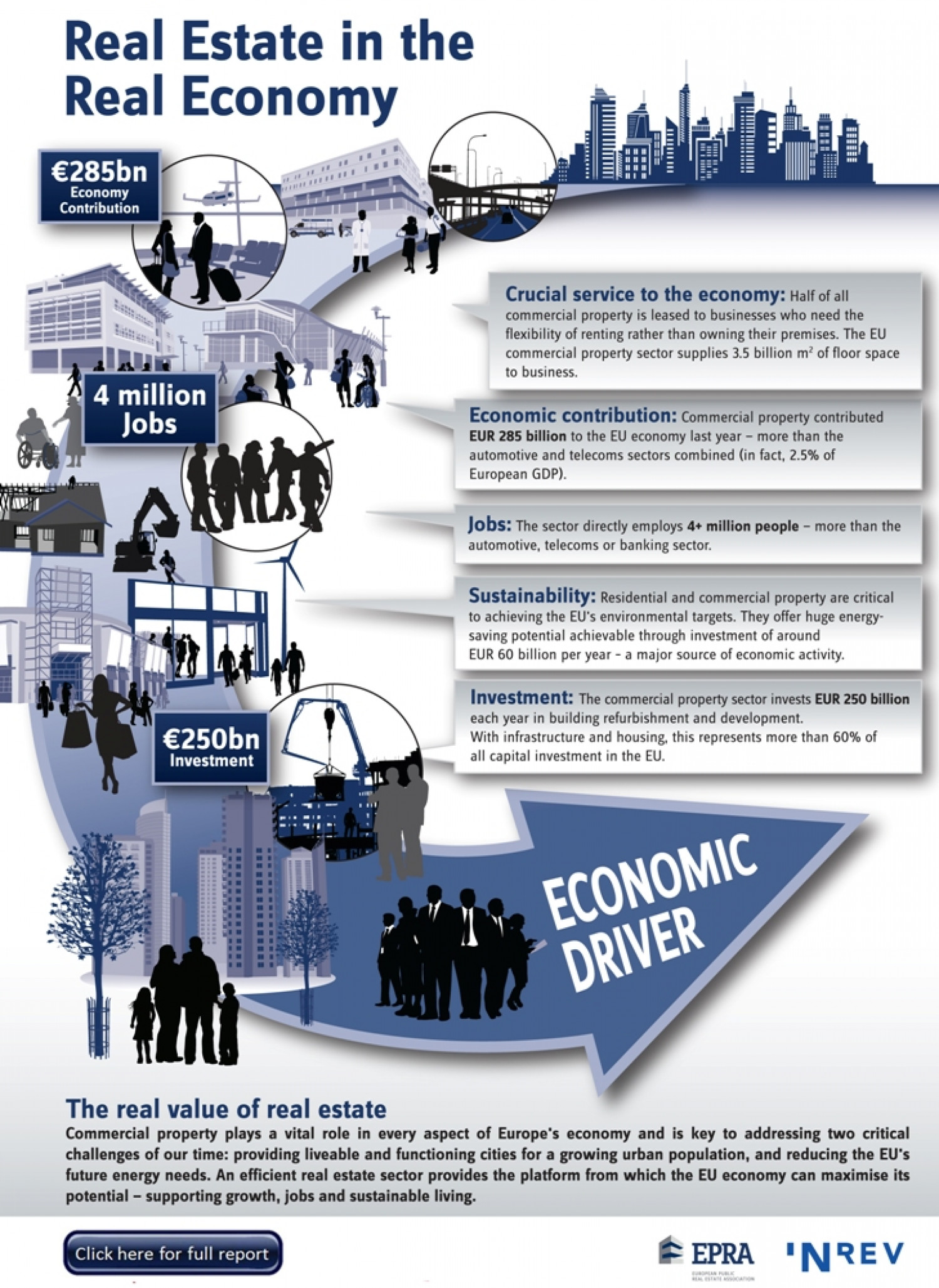 Real estate in the real economy Infographic