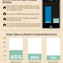 Real Estate Industry + Social Media Use Infographic