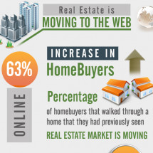 Real Estate is Moving to the Web Infographic