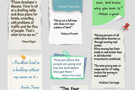 Real Estate Quotes: Get inspired Infographic