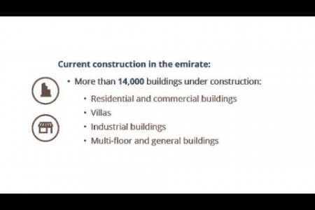 Real estate sector in Dubai Infographic