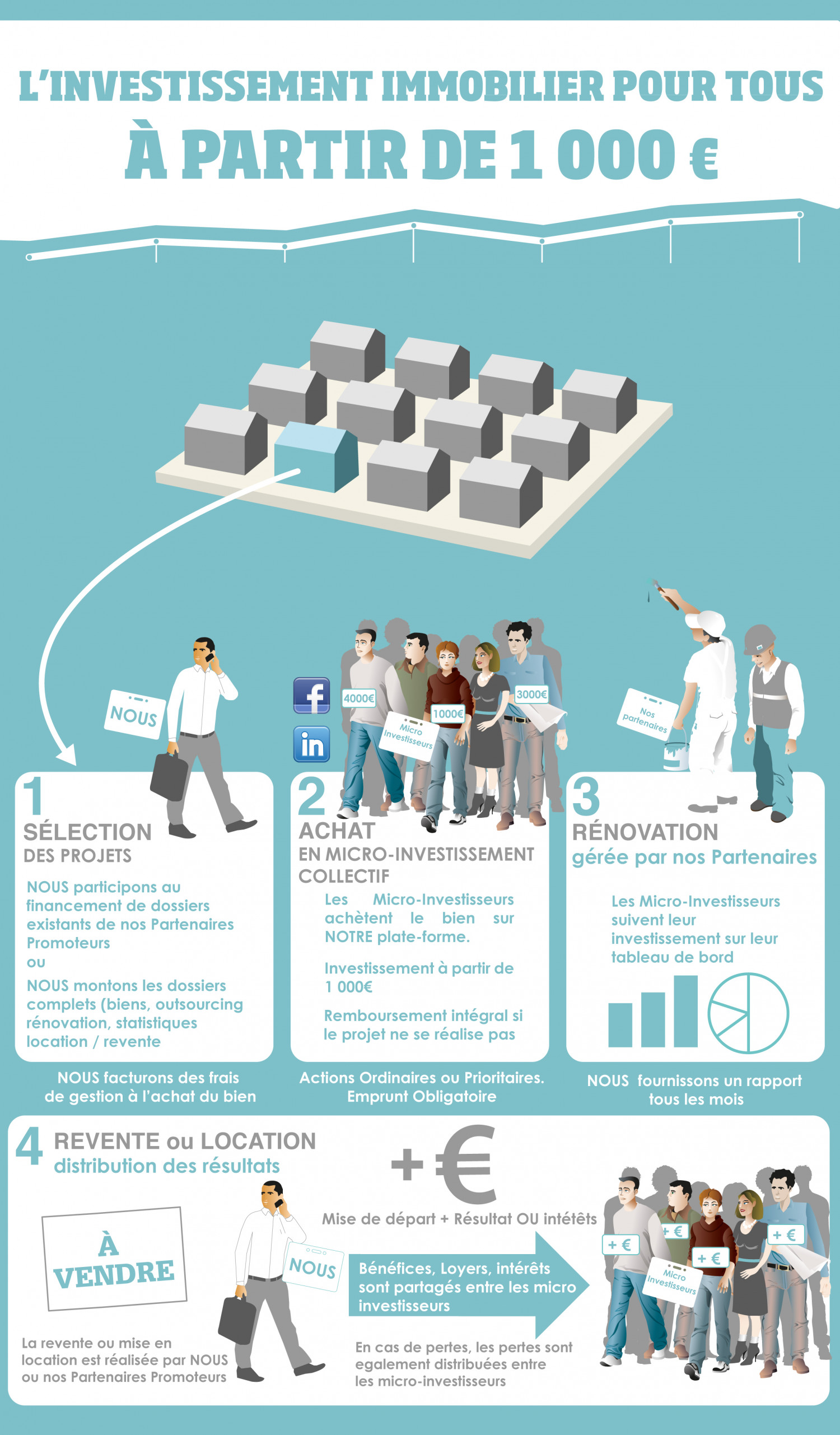 Real State crowdfunding Infographic