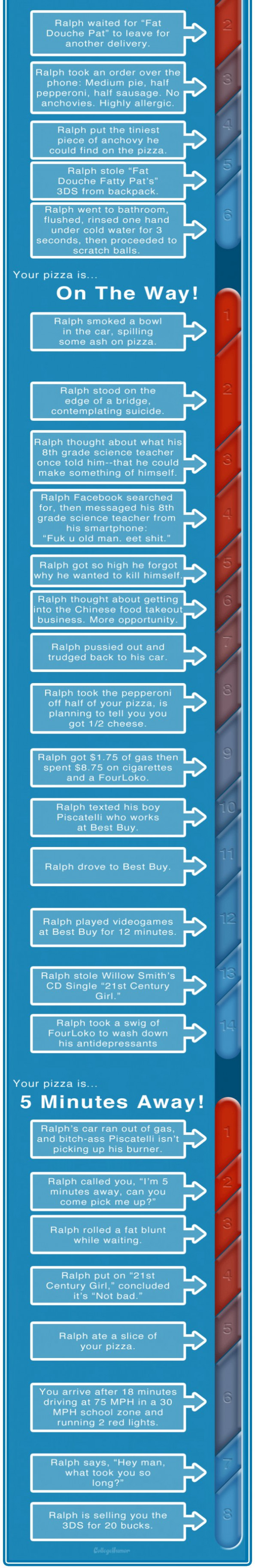 Realistic Domino's Pizza Tracker Infographic