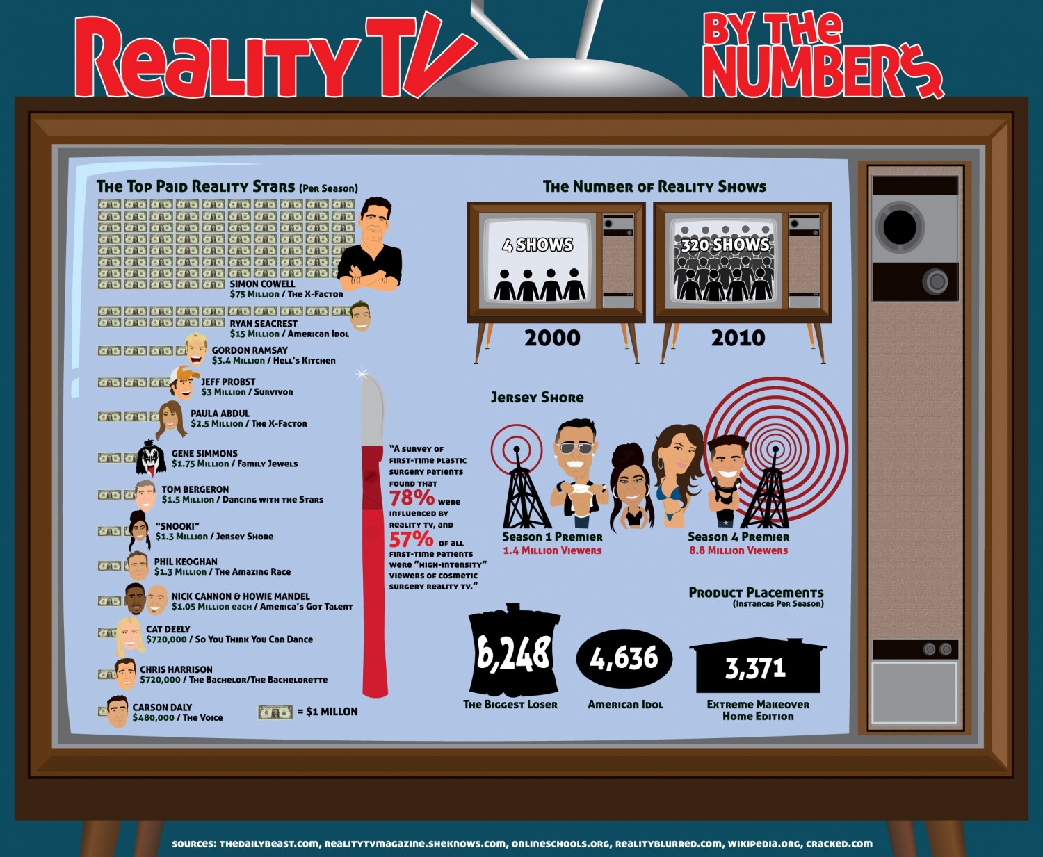 Reality TV By the Numbers Infographic