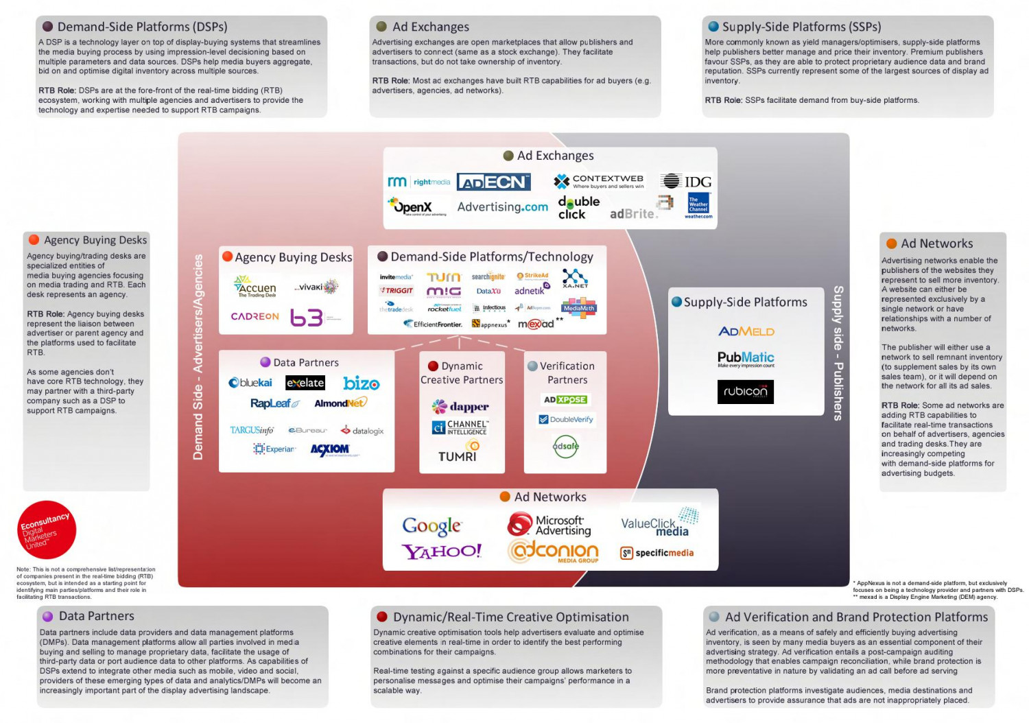 Real-Time Bidding (RTB) Ecosystem Map Infographic