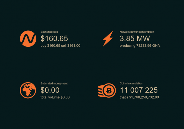 Infographics Real Time Bitcoin Value