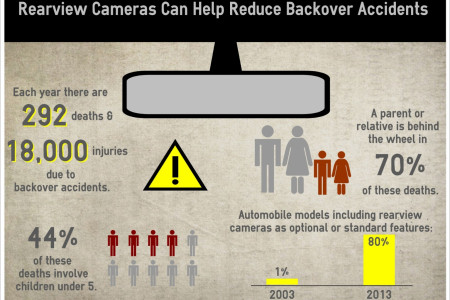 Rearview Cameras Can Help Reduce Backover Accidents Infographic