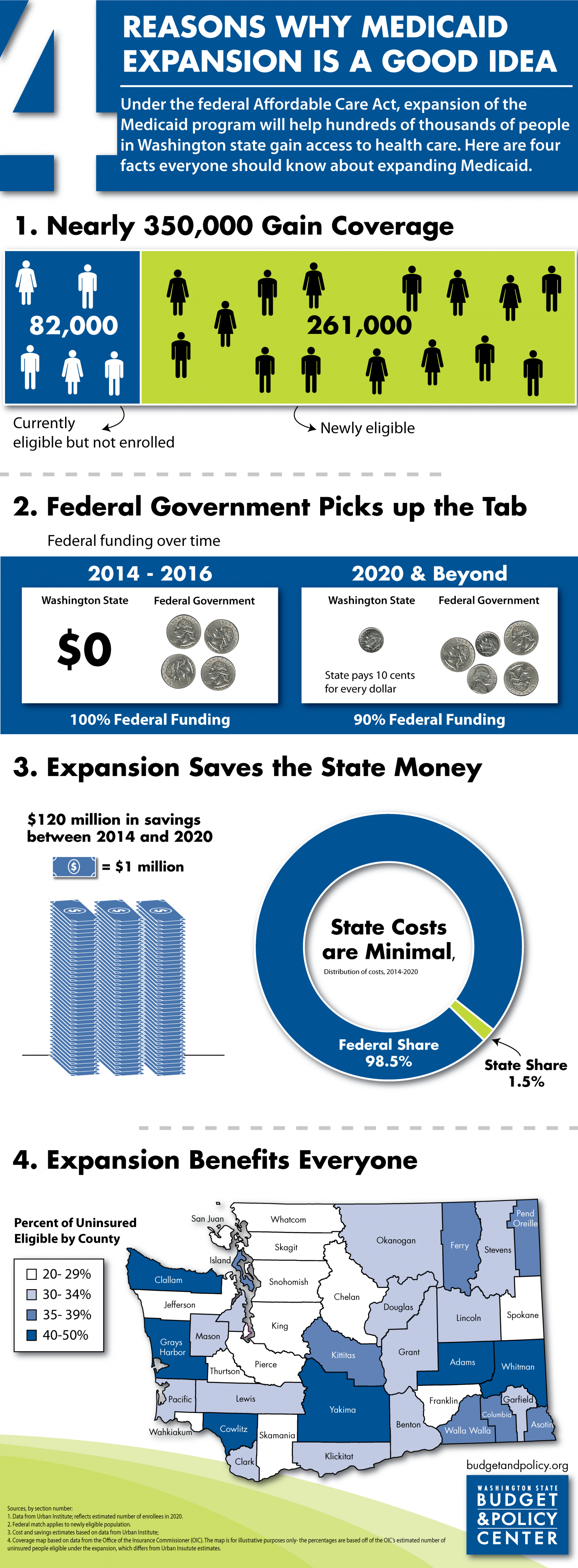 Reasons Behind The Medicaid Expansion's Good Idea Infographic