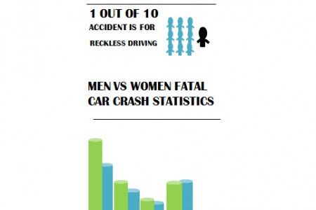 Reasons to have car insurance today Infographic