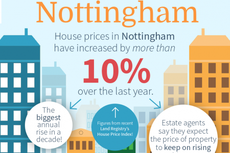 Reasons to Invest In Nottingham! Infographic