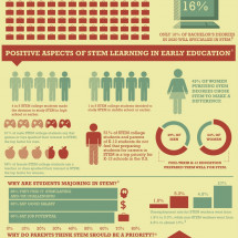 Reasons Why Students and Parents Choose STEM Careers Infographic