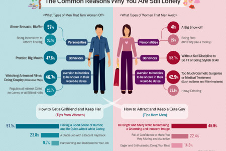 Reasons Why You Are Still Single Infographic