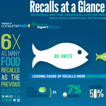 Recalls at a Glance: Three Months of Product Recalls Infographic