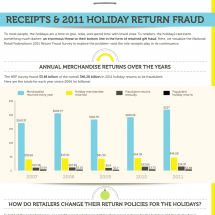 Receipts & 2011 Holiday Return Fraud Infographic