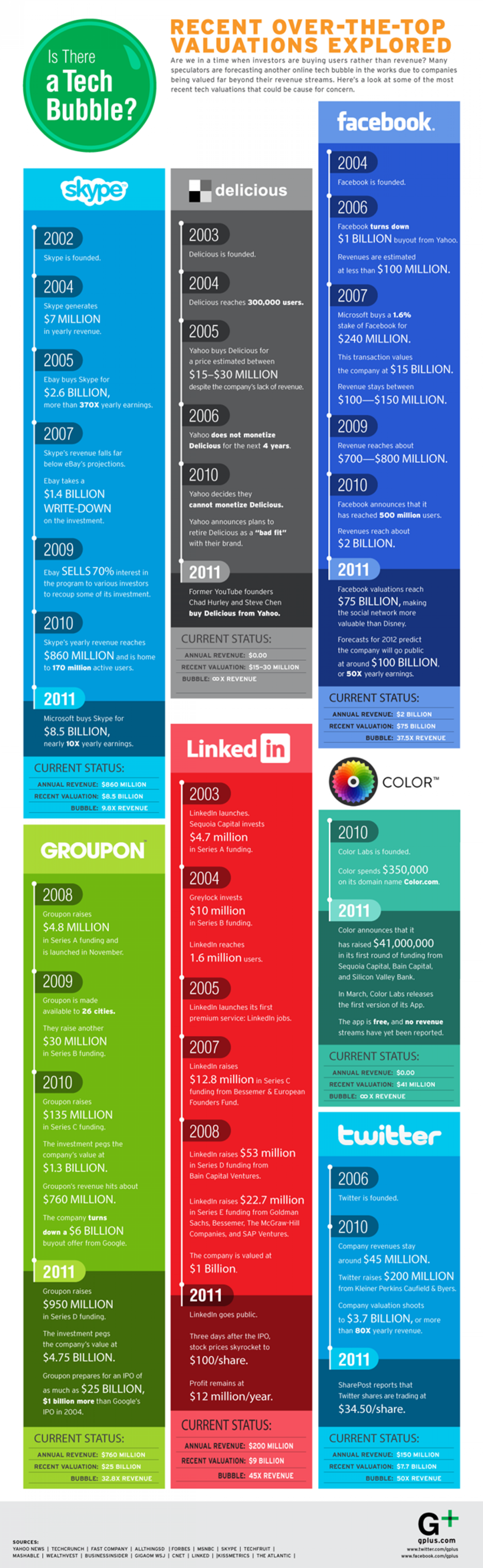 Recent Over the Top Valuations Explored  Infographic