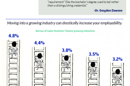 Recession Proof Yourself: A Millenial's Guide To Outperforming The Sluggish Economy Infographic