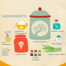Recipe for delicious interface Infographic
