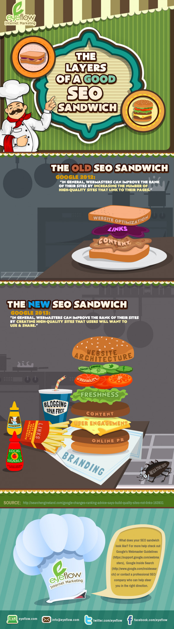 Recipe for SEO Success to Satisfy Your Appetite
