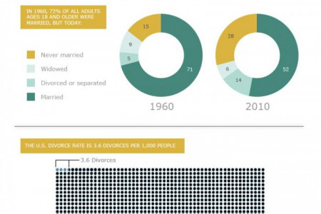Recipes for Marriage Infographic