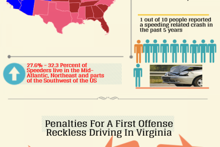 Reckless Driving In Virginia First Offense Juveniles Infographic