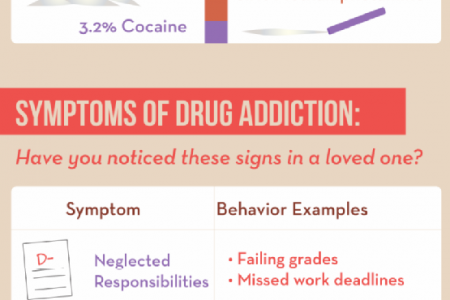 Recognizing Addiction in a Loved One Infographic