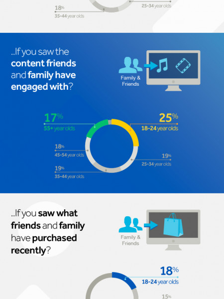 Recommendations On Content and Products Infographic Infographic
