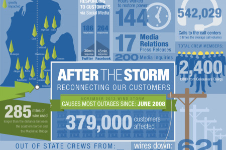 Reconnecting our Customers Infographic