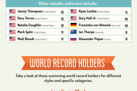Record Breakers: The All-Time Best Swimming Achievements Infographic