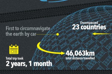 Record Breaking Cars Infographic