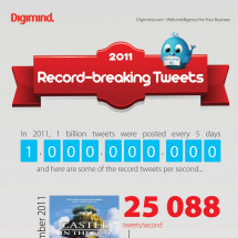 Record Breaking Tweets of 2011 Infographic