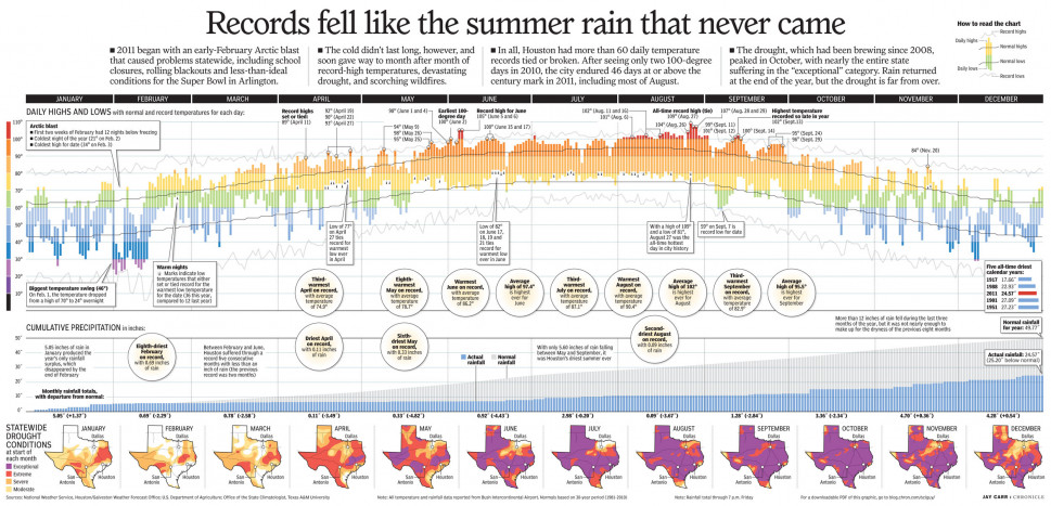 Records Fell Like the Summer Rain that Never Came Infographic