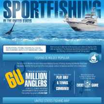 Recreational Fishing's Net Impact: Sportfishing in the United States Infographic