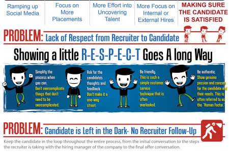 Recruiters...WAKE UP! Infographic