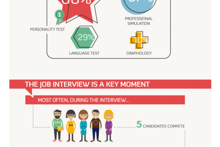 Recruitment in France - 2013 Infographic