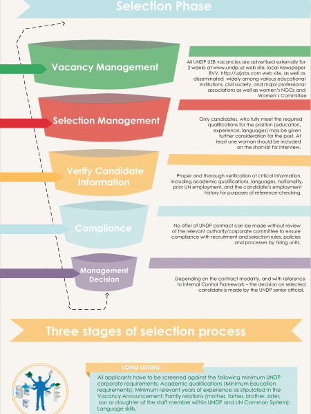 Recruitment Process of UNDP Uzbekistan Infographic