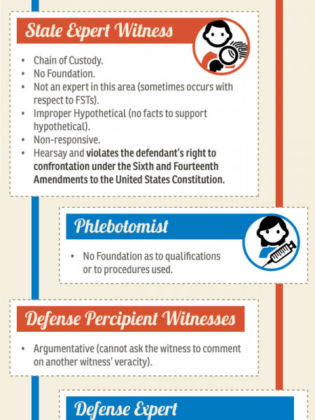 Recurring Objections in a DUI Trial Infographic