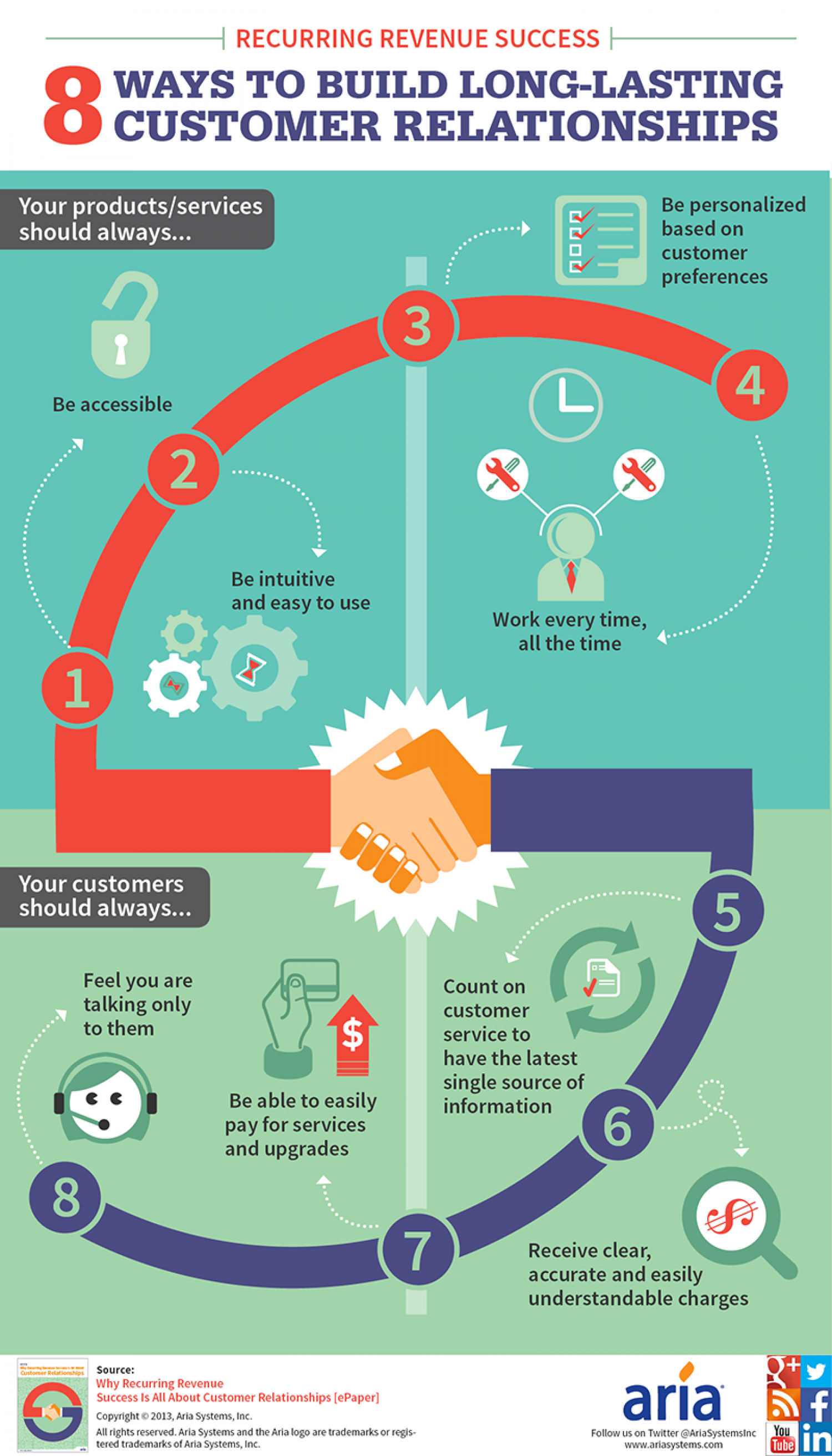 Recurring Revenue Success: 8 Ways to Build Long-lasting Customer Relationships Infographic