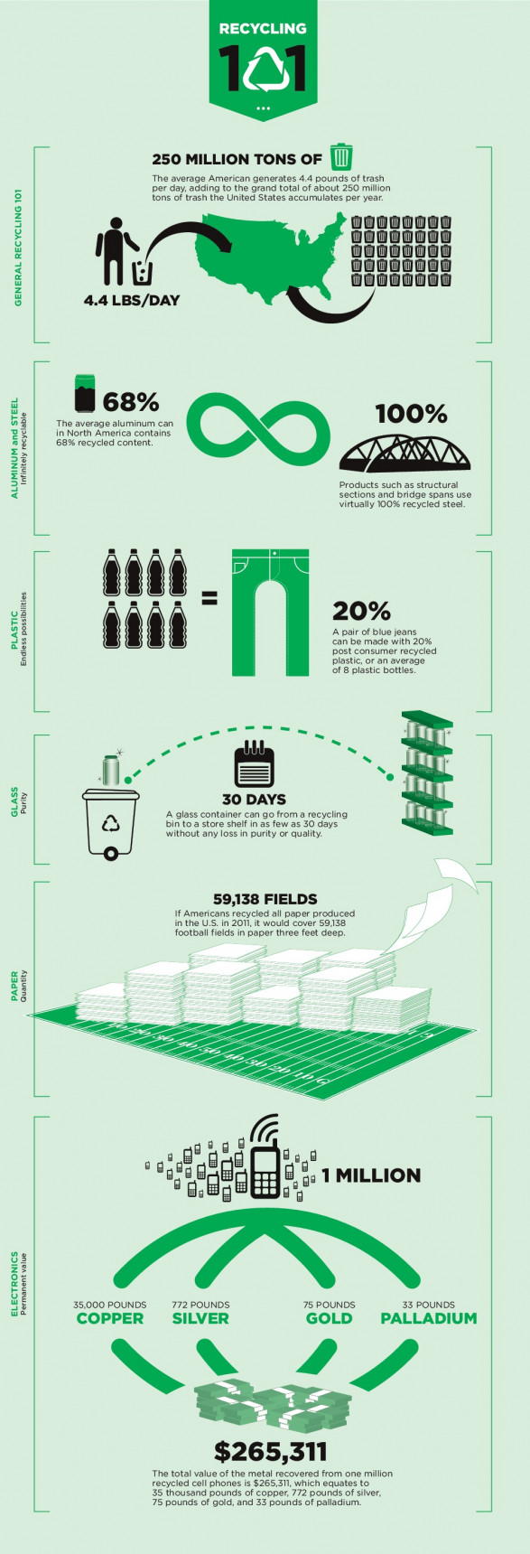 Recycling 101 - America Recycles Day is November 15