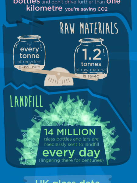 Recycling Glass, Why Bother? Infographic