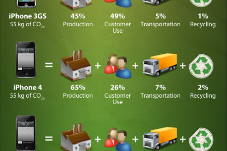 Recycling iPhone E-Wastes the Practical Way Infographic