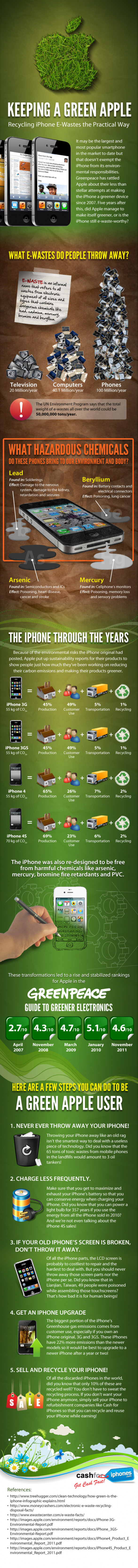 Recycling iPhone E-Wastes the Practical Way