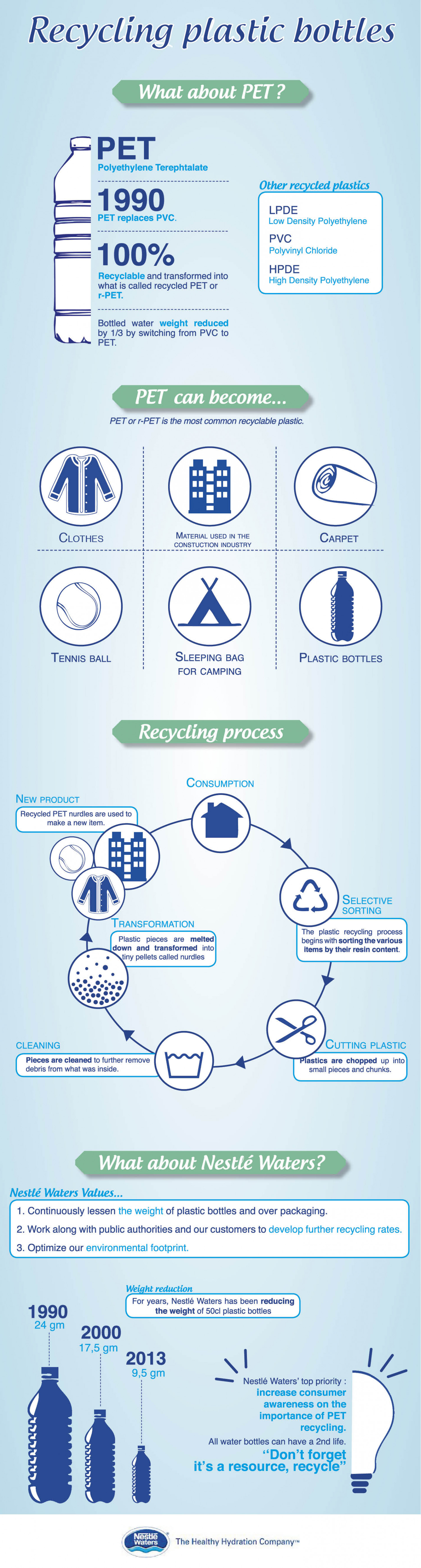 Recycling plastic bottles by Nestle Waters Infographic