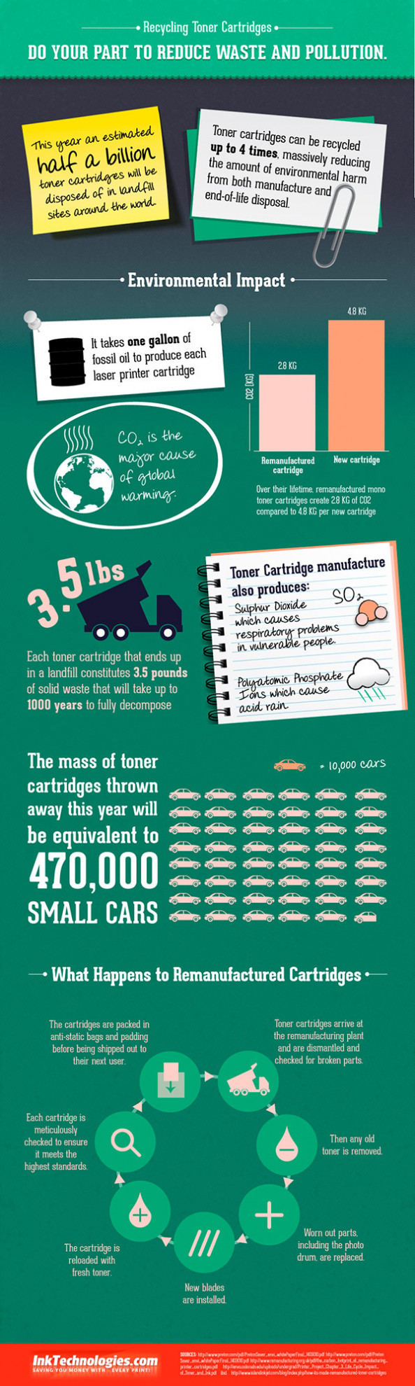 Recycling Toner Cartridges Infographic