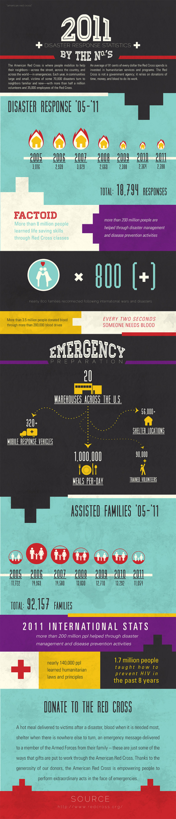 Red Cross: 2011 Disaster Response Statistics by the No.'s Infographic