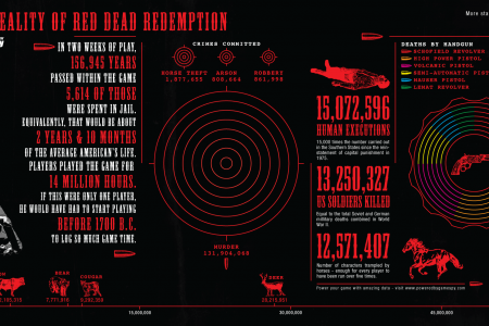 Red Dead Redemption Infographic