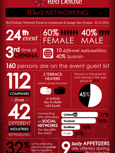Red Deluxe Who's Networking Infographic