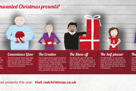 Red Letter Days, Unwanted Christmas Gifts: The Usual Suspects  Infographic