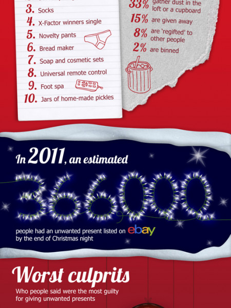 Red Letter Days Unwanted Gifts Infographic