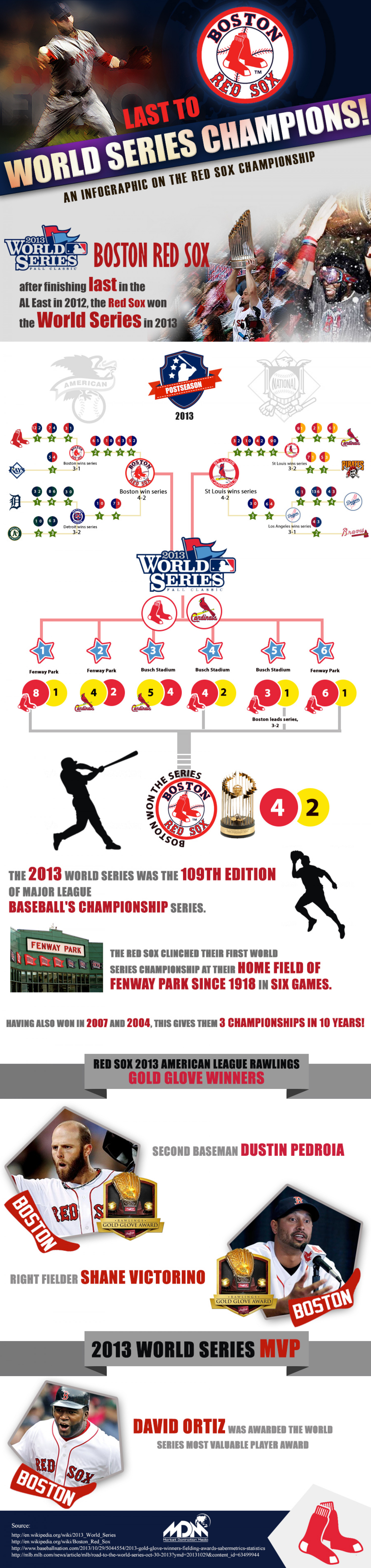 Red Sox 2013 WS Champions Infographic